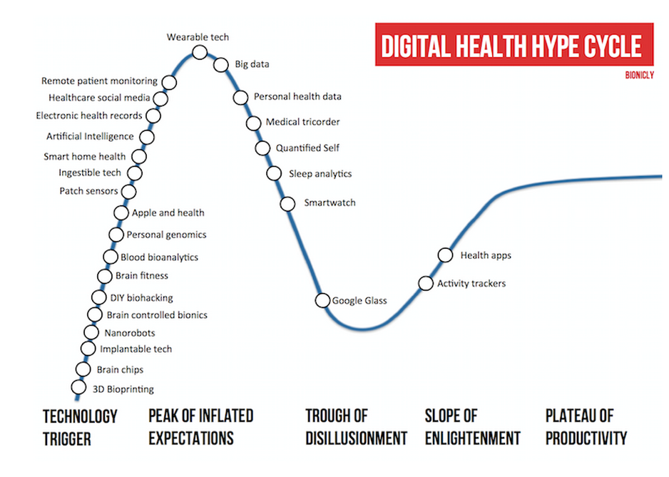 Digital Health Hype Cycle